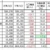 西播磨の人口推移